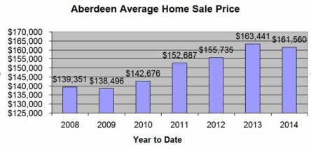 Aberdeen_SD_Home_Price